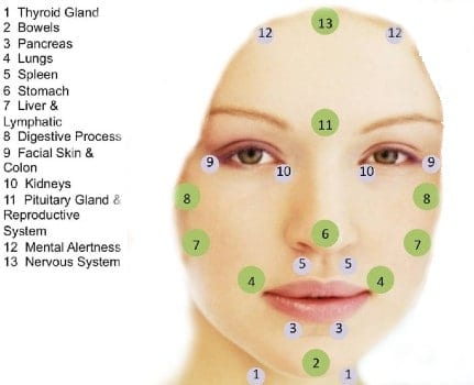 Lymfepunkter ansigtet