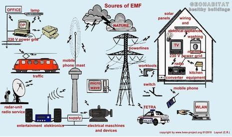 4G 5G radiostråler EMF